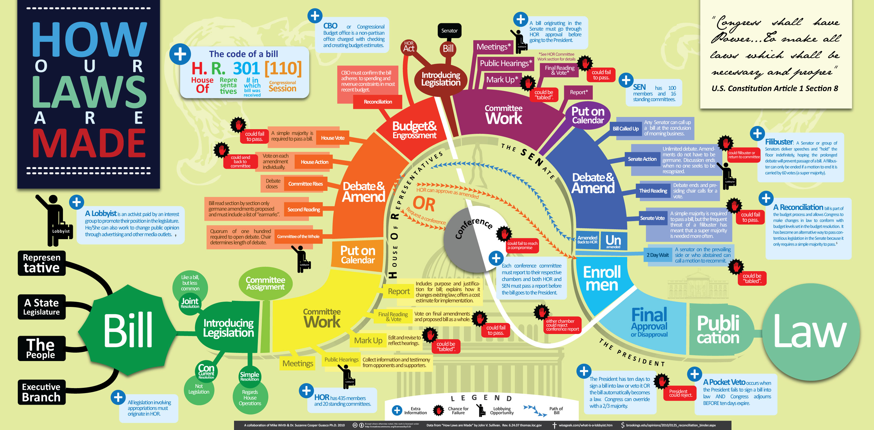 Infographic of the Week: How a Bill Becomes a Law - W5