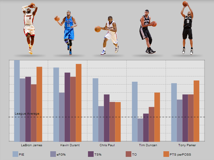 Nba All Star Statistics